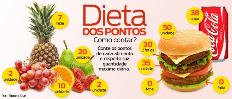 dieta dos pontos 3 - Dieta dos Pontos: o que é? Funciona? Como fazer?