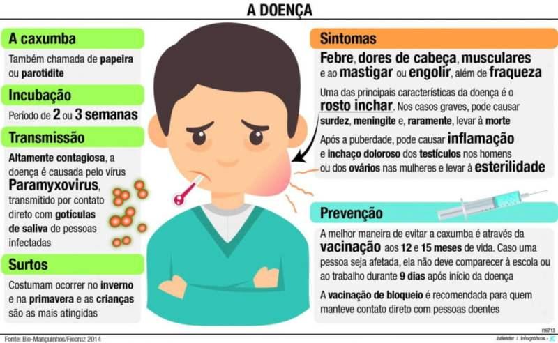 caxumba 1 1024x630 - Caxumba: saiba tudo sobre essa doença e suas graves consequências