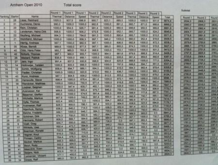 Ergebnisliste F3B Arnheim 2010