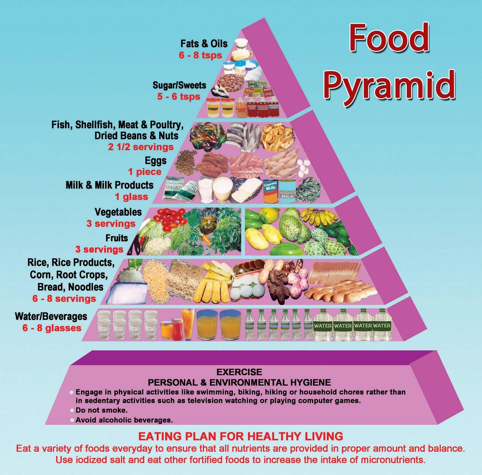 Food Groups Pyramid Food Pyramid