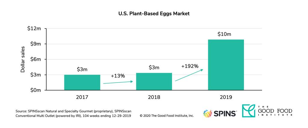 植物ベースの代替卵市場