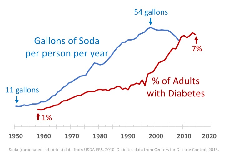Transforming Our Food System: An Update on Sugar-sweetened Beverage Taxes -  Berkeley Food Institute