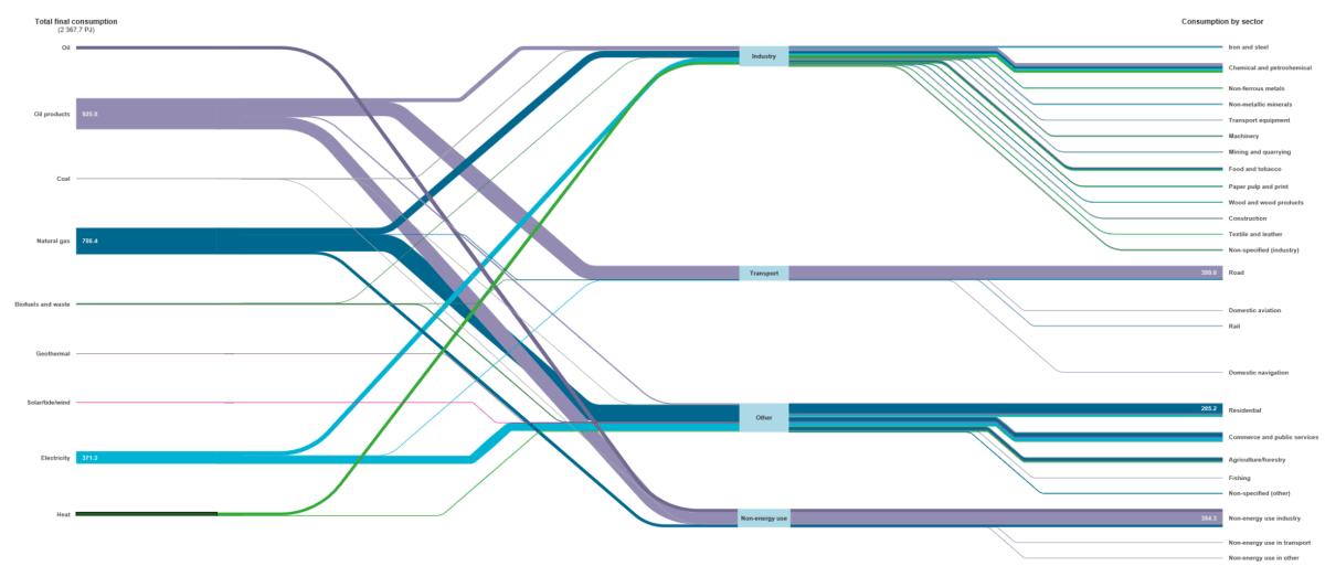 Energieverbruik in Nederland 2015.PNG