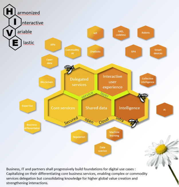 "Hive IS architecture for digital transformation : ""Harmonized, Interactive, Variable, Elastic"""