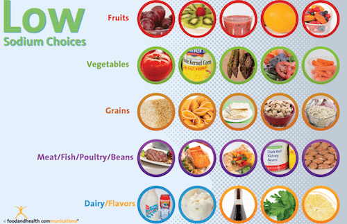Low Sodium Choices Poster