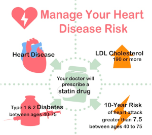 Manage Your Heart Disease Risk