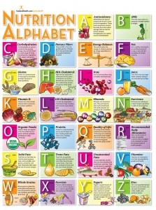 Nutrition from A-Z