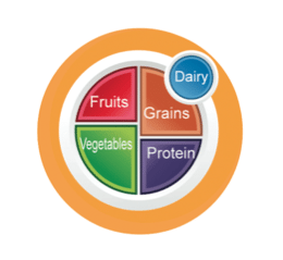 3 Interactive MyPlate Activities – Food and Health Communications