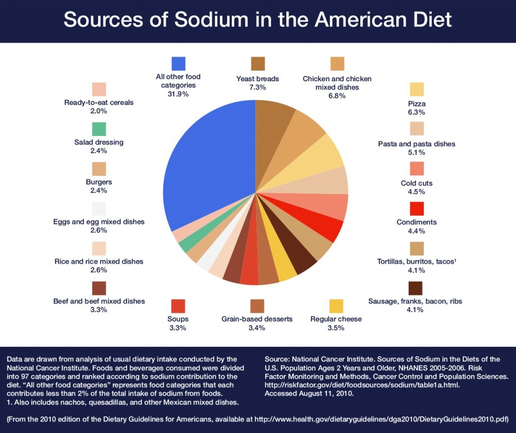 Dietary Guidelines for Americans Sodium Intake Chart