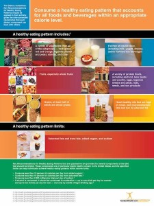 Dietary Guidelines Poster
