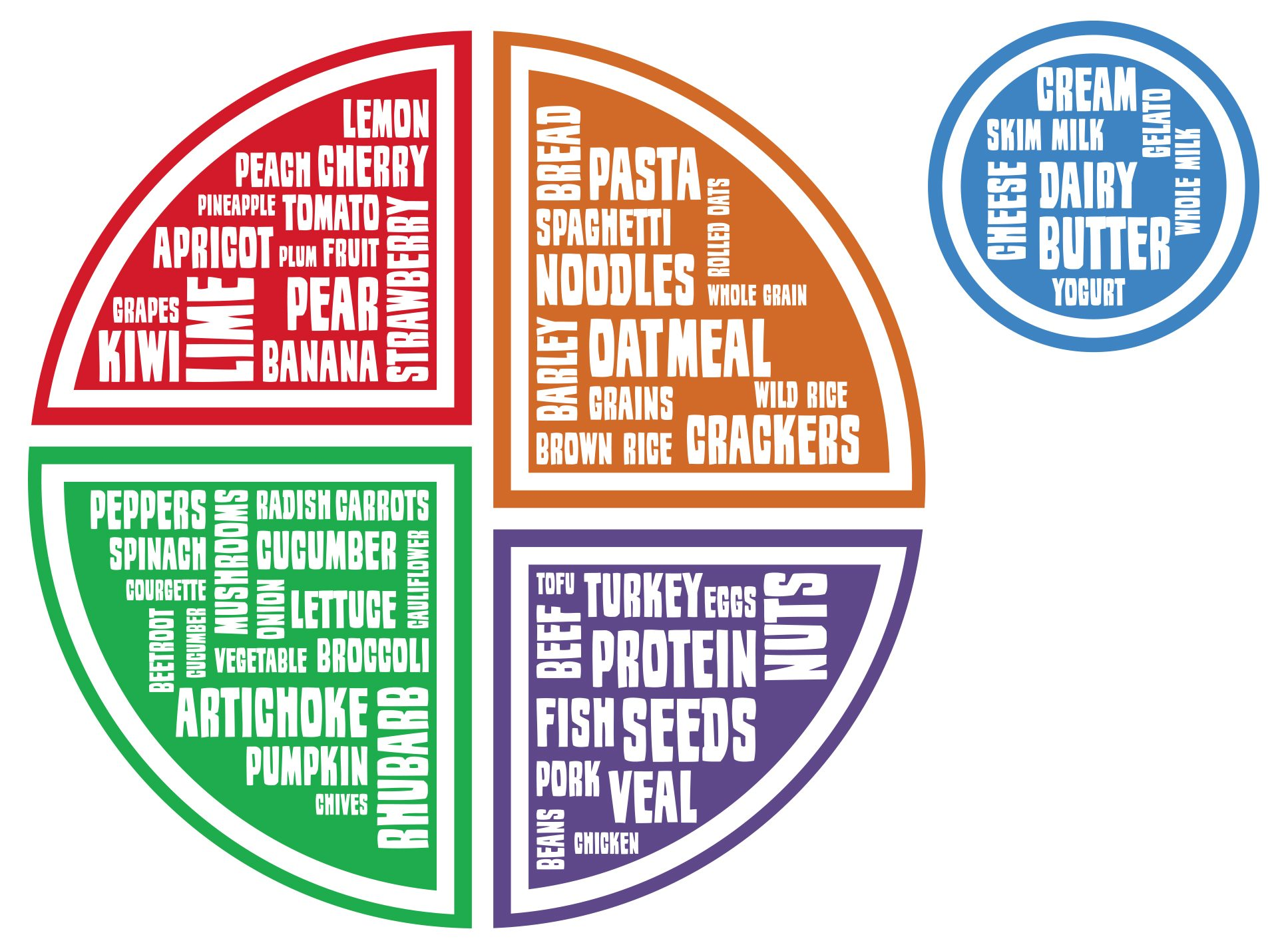 Myplate Food And Health Communications