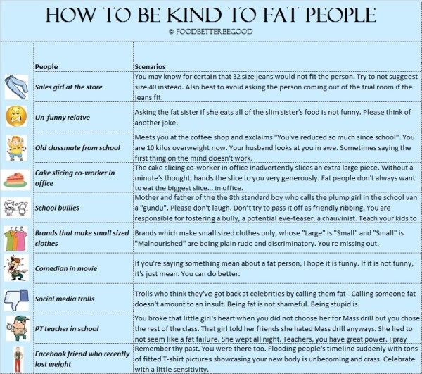 How to be kind to fat people, kindness challenge