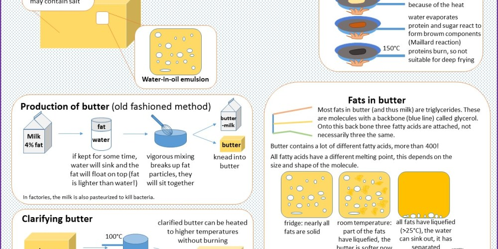 an infographic explaning the science behind butter