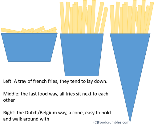 French fries packaging methods