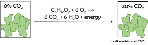 modified atmospheric packaging carbon dioxide production