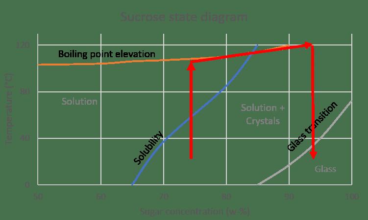 sucrose state diagram, making a glass