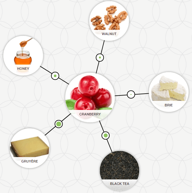 cranberry flavour pairing