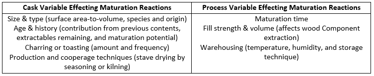 maturation parameters - wanderinglifestyles