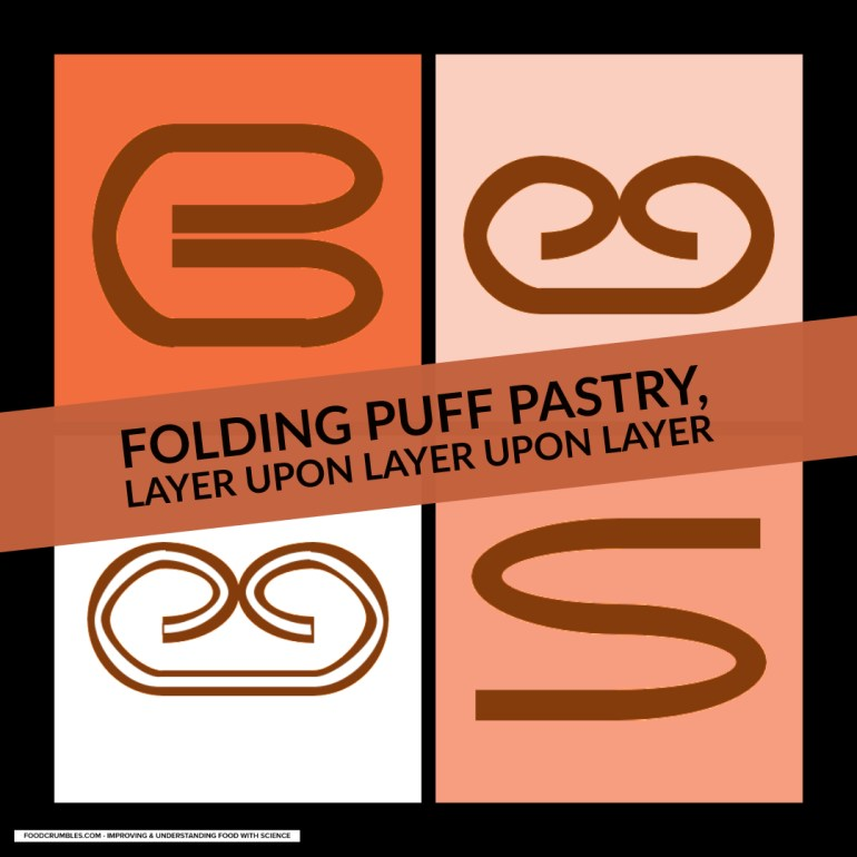 Puff pastry folds infographic