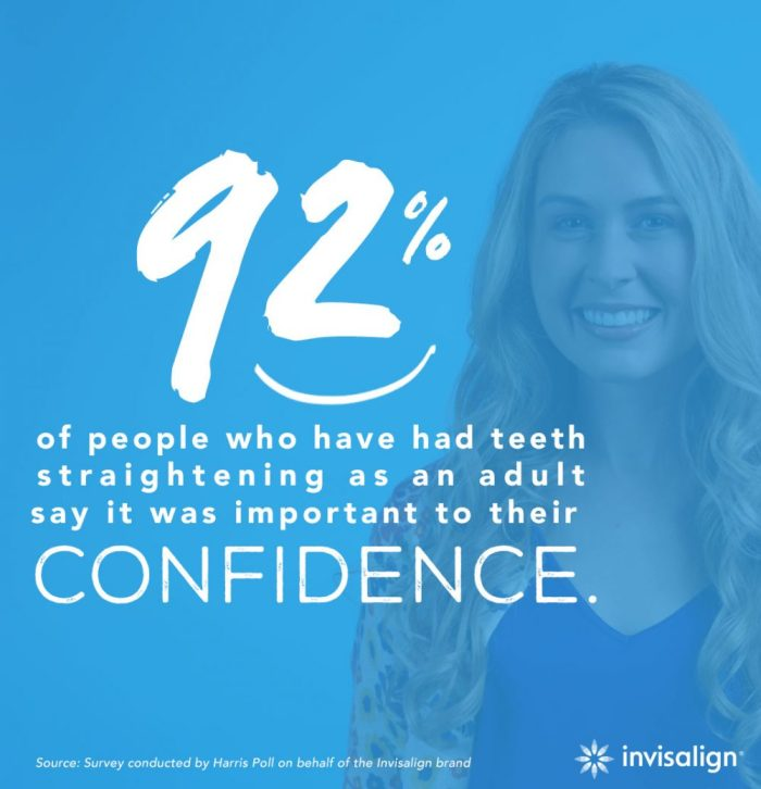 92% of people who have had teeth straightening as an adult say it was important to their confidence.