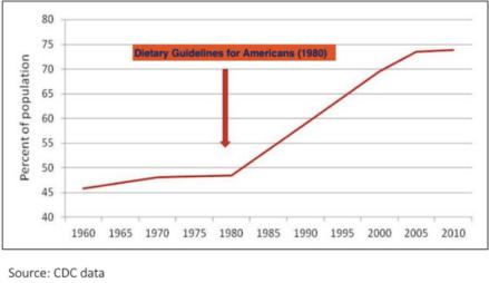 US obesity rates