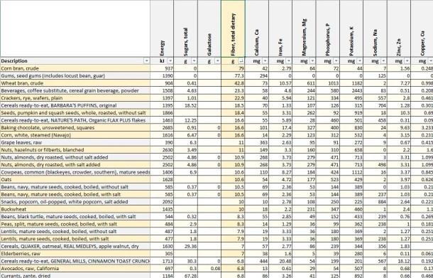 FooDosage Nutrition Calculator - Dietary Fiber Leaderboard