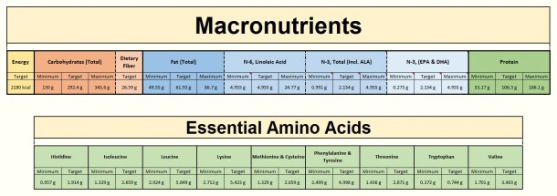 Foodosage Nutrition Calculator - Macronutrients (RDA Results for a moderately active, non-pregnant, non-lactating, 31 year old woman with no dietary restrictions, weighing 60kg)