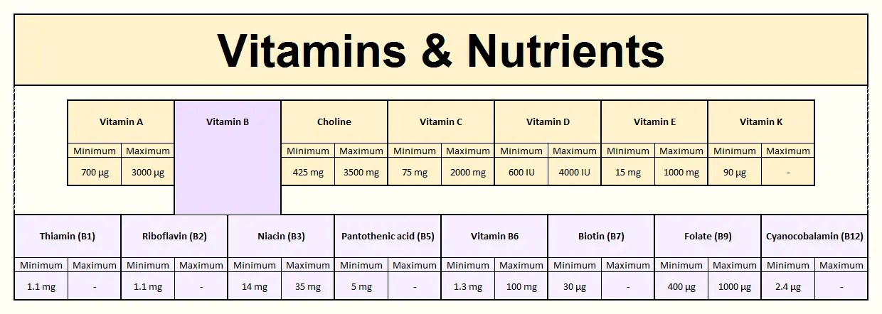Foodosage Nutrition Calculator Vitamins Results For A