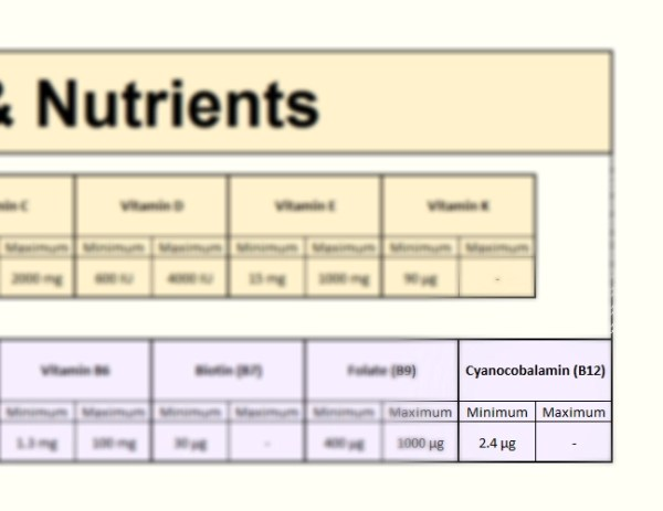 Cobalamin (B12) in Focus - Vitamins section of the FooDosage Nutrition Calculator results page