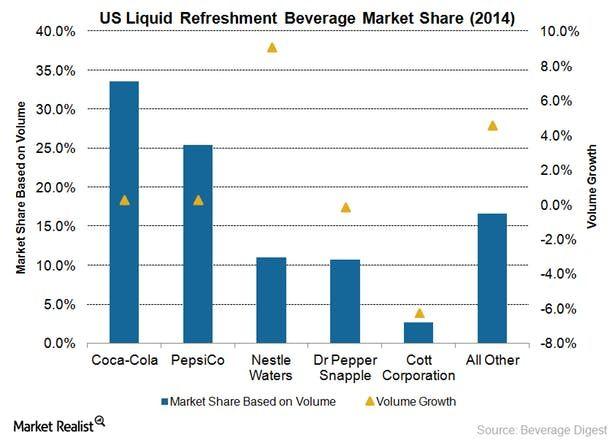 Pepsi Cola Market Rivalry