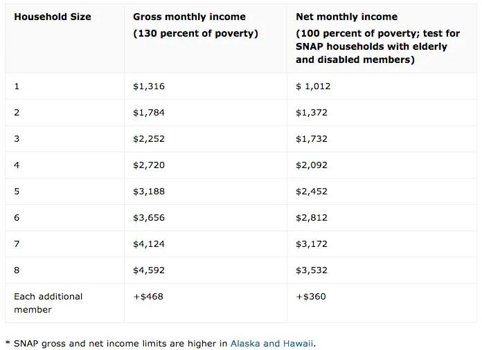 """Nebraska Food Stamps Income Limit"""