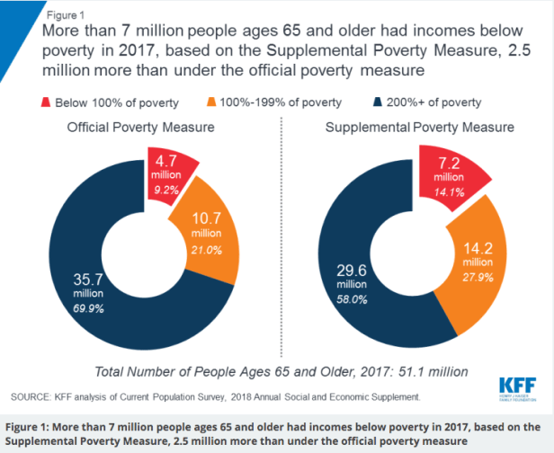 """Number of Seniors Living in Poverty Without Enough Food"""