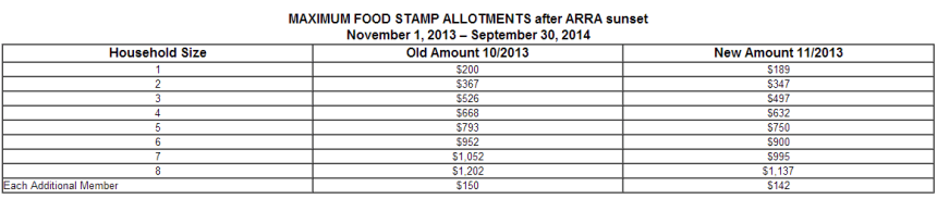 How to Apply for Food Stamps in Delaware Online