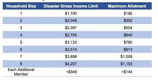 """""""D-SNAP Income Limit 2018"""""""