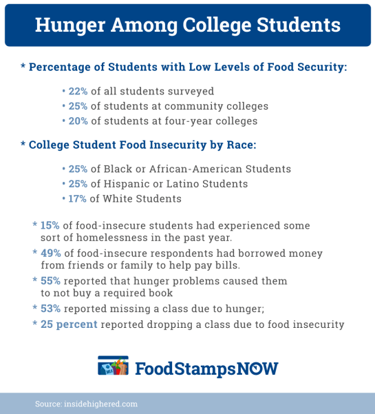 """Hunger Among College Students"""