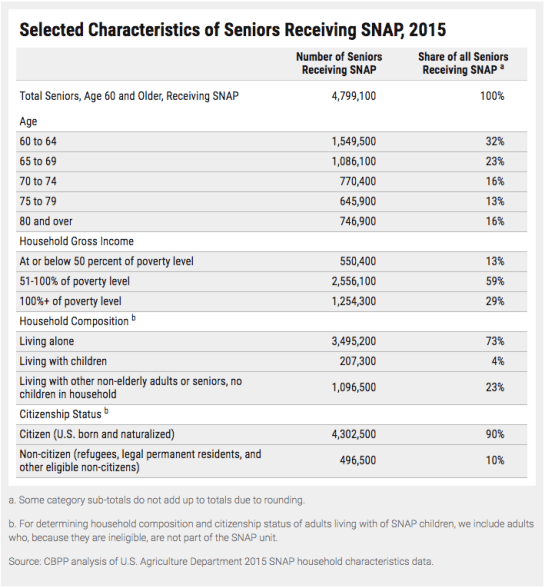 """Number of Seniors on Food Stamps"""