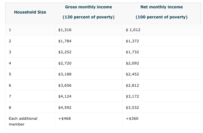 """Rhode Island Food Stamps Income Limit"""