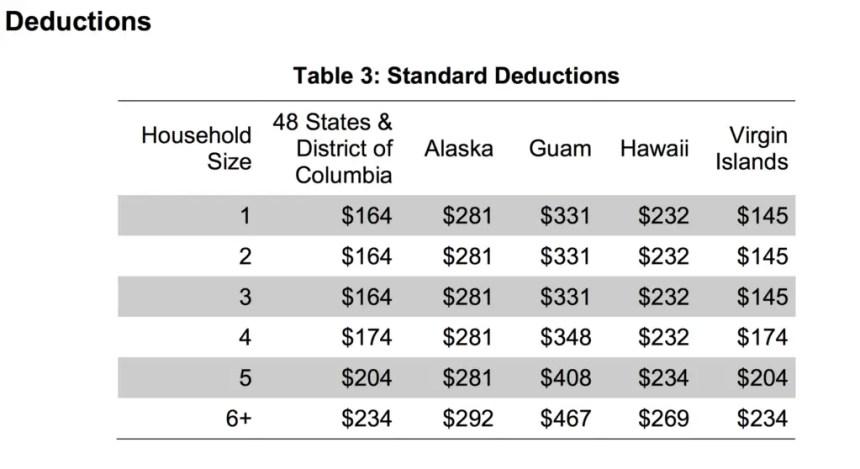 Standard Allowable Deductions in Alaska