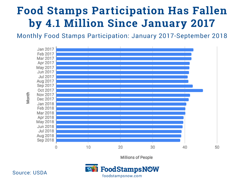 """New Work Requirements For food Stamps"""