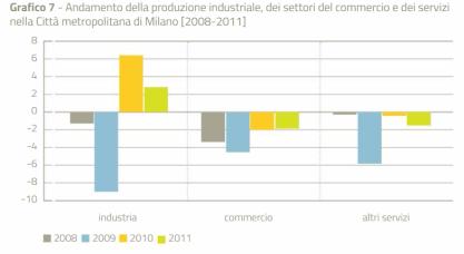 andamento-produzione-industrial