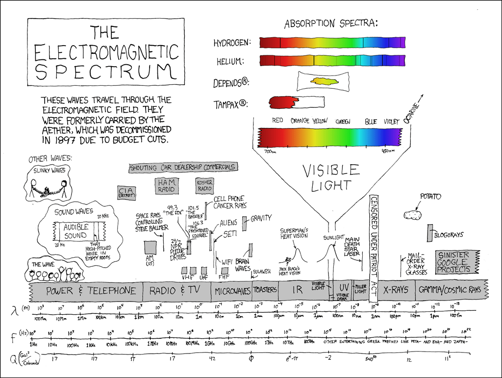 Xkcd The Electromagnetic Spectrum