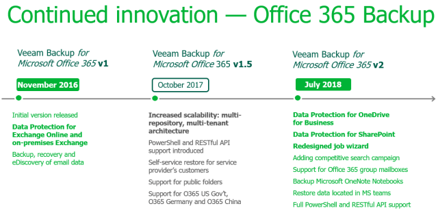 Veeam Backup for Microsoft Office 365 v3 is here and it's