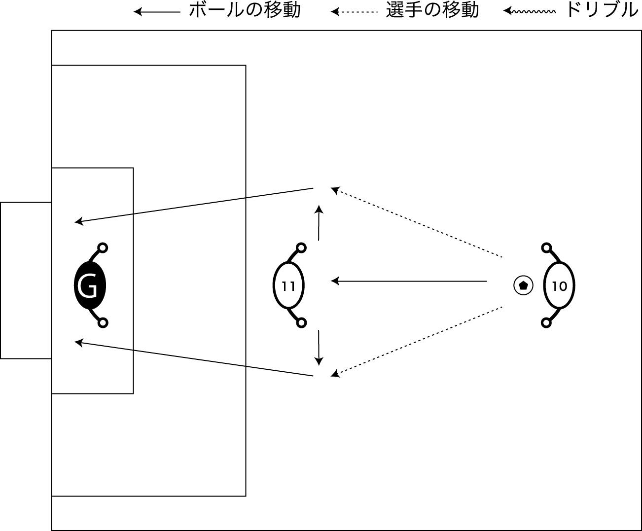図解:ポストシュート