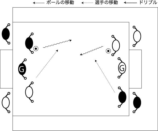 図解:両サイドからの1対1