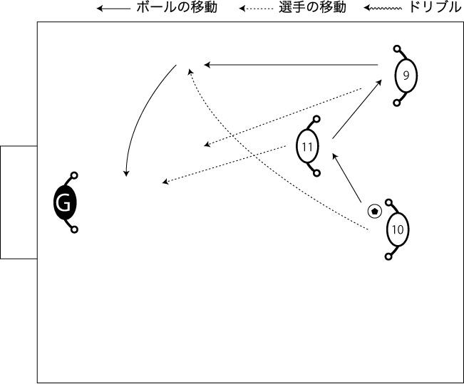 図解:裏を取る斜めの走りからのクロス