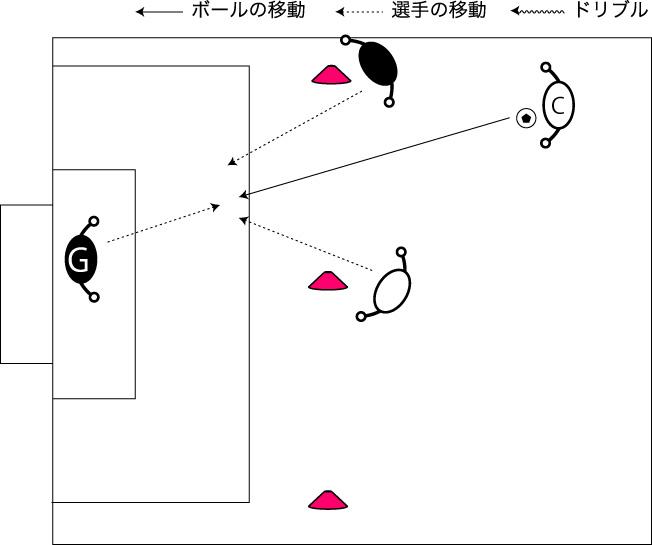 図解:スルーパスのカバー