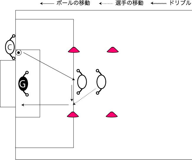 図解:ゴール前のスピーディーな連携