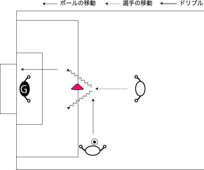 図解:横パスからのシュート