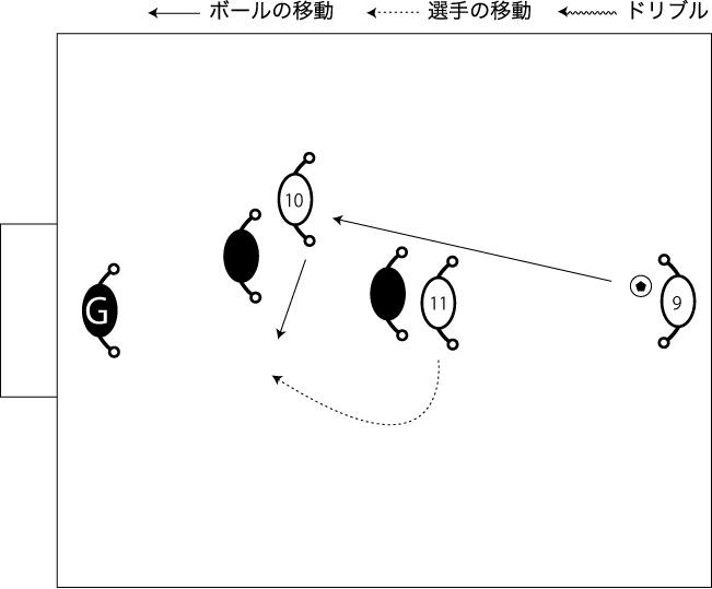 図解:中央を崩す3対2
