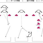 図解:様々なパターンのシュート